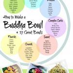 How to Make a Buddha Bowl - The perfect Buddha Bowl {aka Bliss Bowl} made easy, plus 37 great ideas to get your creative juices flowing. | The Good Hearted Woman
